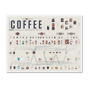 Pop Chart Lab - Poster The Compendious Coffee Chart