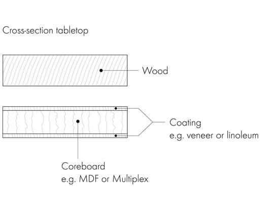 Tables de salle à manger Graphique 4 - Plan en coupe transversale